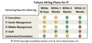 Demand for IT Pros will increase in 2017 according to Janco Associates