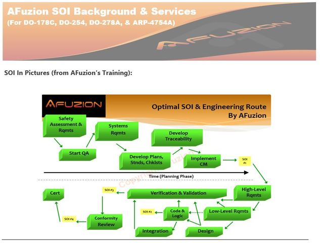 AFuzion's Optimized DO-178C SOI Stages for DO-178C Optimization