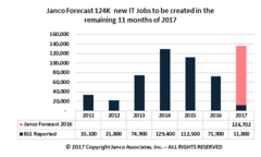 Janco forecasts 136,500 new IT jobs will be created in 2017