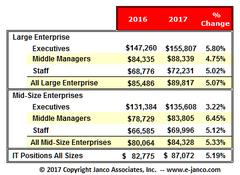 Median IT salaries according to Janco's salary survey