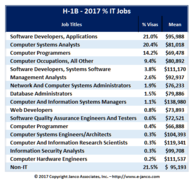 Compensation by Job Title for H-1B visa holders