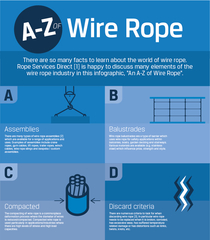 Rope Services Direct Help to Break Down One of the World's Most Widely Used Pieces of Equipment; Wire Rope