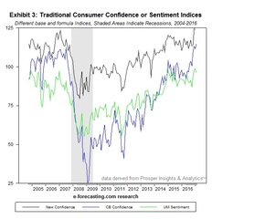 New Consumer Confidence Indices (NCI) Provide Earlier and Unique Predictions of Business Cycles