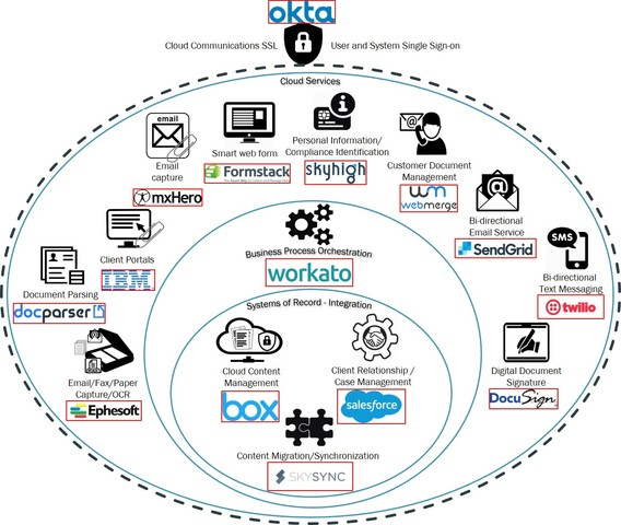 Cloud Content Reference Architecture