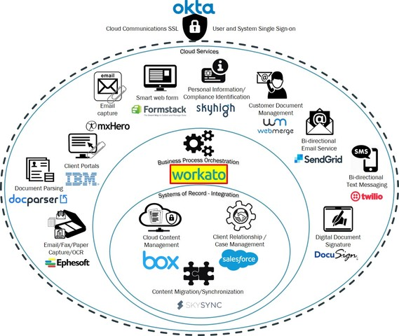 Neocol's cloud content reference architecture has Workato driving process orchestration