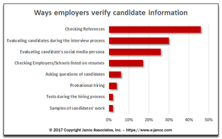 Only 46% of employee job references are checked before new employees are hired according to Janco