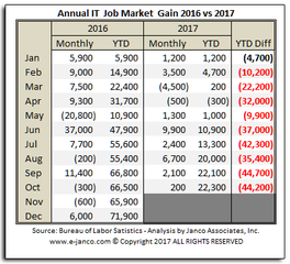 IT job market growth has not kept pace with the rest of the job market according to Janco