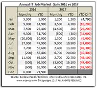 IT Job Market growth historical