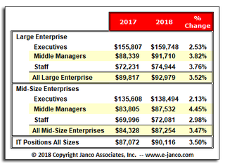 IT Pro Mean Salary over $90,000 according to Janco