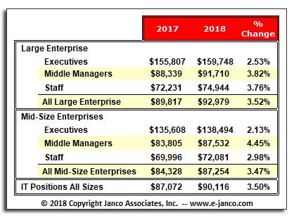 Media IT Salaries