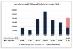 Janco forecasts almost 83K net new jobs will be created in the U.S. IT Job Market