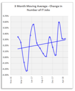 Number of new IT jobs created is positive