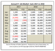 Number of new IT Jobs created in the first three quarters of 2018