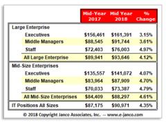 Median IT Salaries in 2018 according to Janco Associates IT Salary Survey