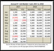IT Job Market Growth 2017 versus 2018