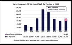 IT Job Market Growth forecast of 2018