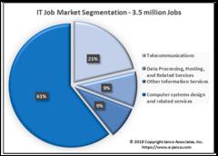 IT job market segments - Historic number of IT Jobs