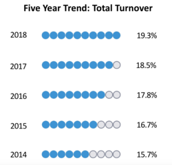 Workplace Turnover Rate Hits All-Time-High, According to Salary.com Report