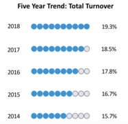 2018 Turnover Report
