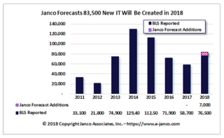 2018 banner year for IT job market growth according to Janco