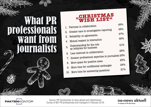 Fair collaboration, greater care in investigative reporting, reliability with respect to agreements are German PR professionals' most important wishes: PR Trendmonitor news aktuell/Faktenkontor.