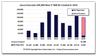 IT Job Market Growth Explodes with 107,100 New Jobs Created in 2018 according to Janco