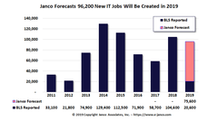 Forecast that the IT job market will grow by over 96K new positions in the remainder of 2019.