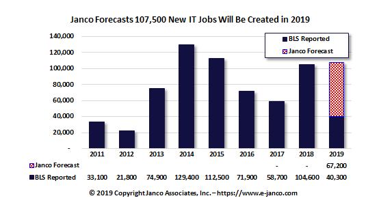 IT Job Market growth to exceed 107K net new jobs in 2019