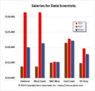 Median salary for Data Scientist now is over $120K.  Demand exceeds supply.