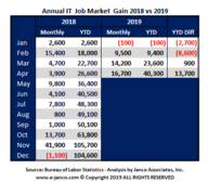 In the first four month of 2019, over 40,300 net new jobs were created for IT Pros.  That is 13,700 more new jobs than in the prior year for thesame time period