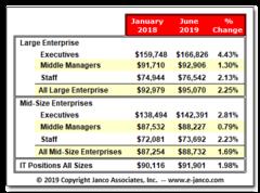 Median IT Salaries based on the Mid-Year 2019 IT Salary Survey