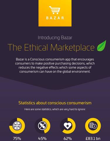 """Infographic - """"Introducing Bazar- The Ethical Marketplace"""""""