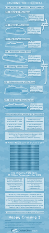 Cruise Industry Stats