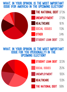 NEW POLL: College Students and the 2012 Presidential Election