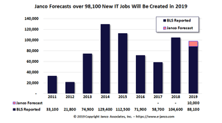 IT Job Market expands - IT Labor Market get younger according to Janco Associates, Inc.