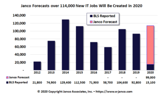 15,100 new IT Jobs created in January according to Janco