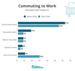 A Quarter Fewer Canadians Will Commute to Work After the COVID-19 Lockdown Lifts: New Survey
