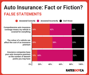 Canadians Risk Being Underinsured: Majority of Drivers Fail Car Insurance Literacy Quiz