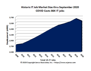 IT Job Market expands by 12,200 filled position according to Janco