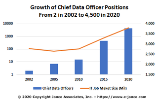 Chief Digital Officer is a new highly demanded position – full job description now available from Janco
