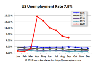 Labor market is recovering well according to Janco