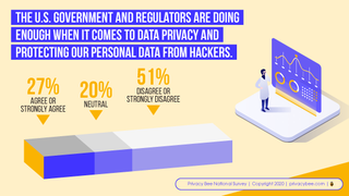 Americans overwhelmingly support a national privacy law — yet distrust the government to deliver data privacy