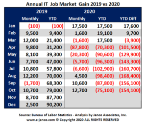 27,800 IT jobs added to the IT job market in since August according to Janco