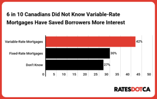 RATESTDOTCA Survey: Almost four in 10 Canadians are confident they can predict interest rates five years into the future…