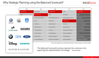 Intrafocus Releases a New Online Balanced Scorecard Strategy Course