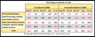 IT Job Market Shrinks in November