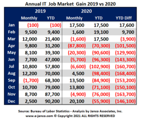 IT Job market shrank by 55,900 jobs in 2020 according to Janco
