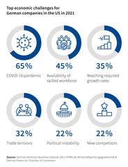 82 percent of German companies in the US plan investments in 2021 / Survey of KPMG in Germany and the German American Ch…