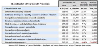 Hiring of IT Pros has increased with 18,200 new jobs added in January