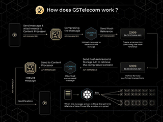 GSB presents its latest development and technology with the GSTelecom App